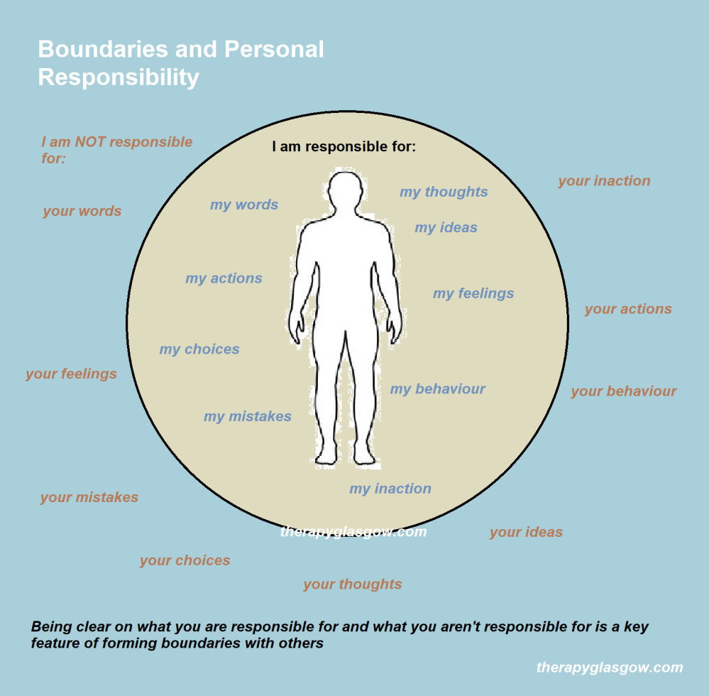 1a Boundaries and Personal Responsibility